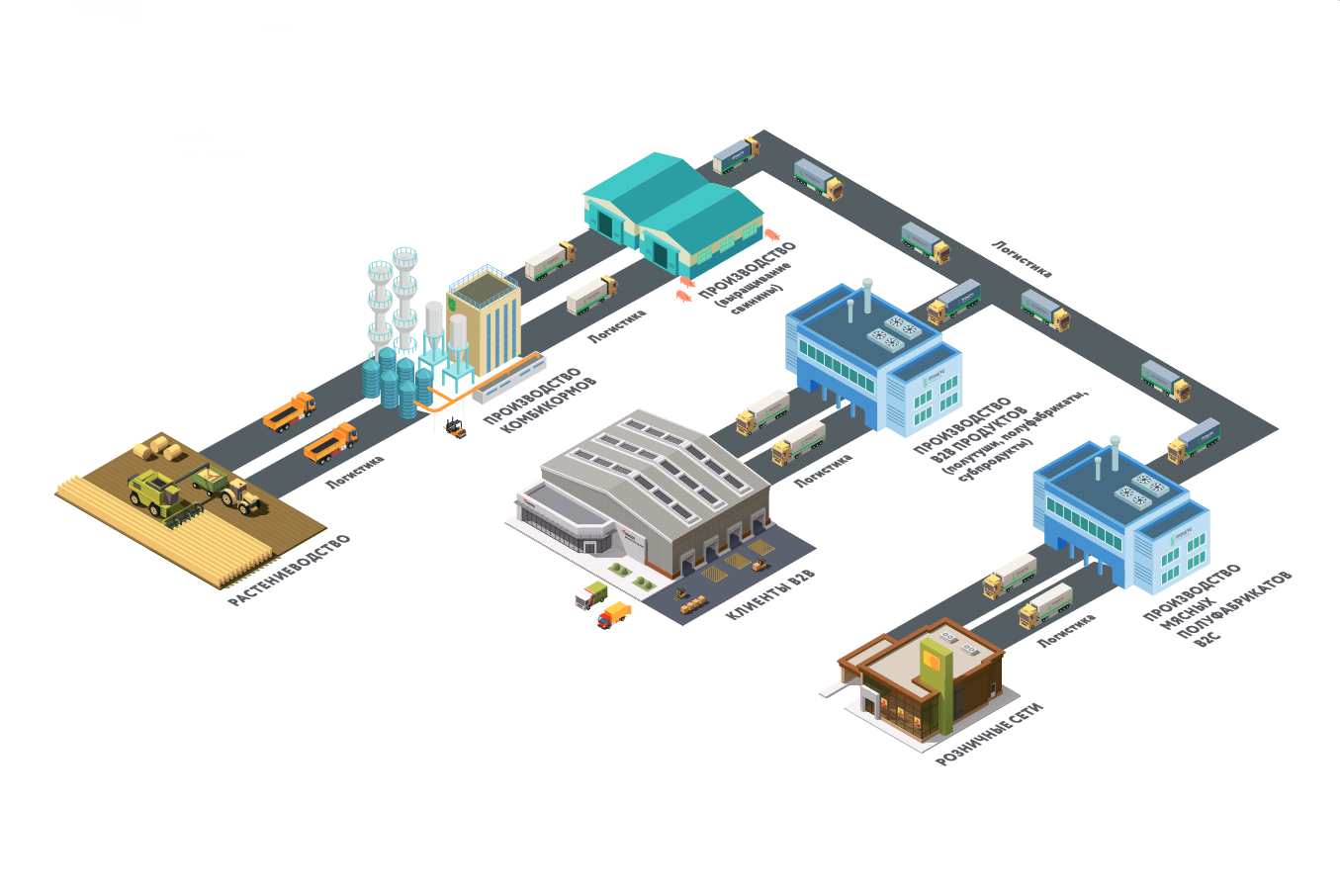Бизнес модель АПХ «ПРОМАГРО»